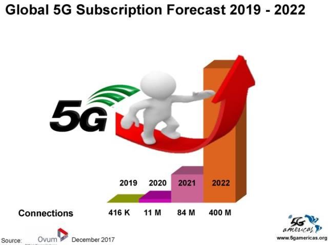 5G forecast report from Ovum