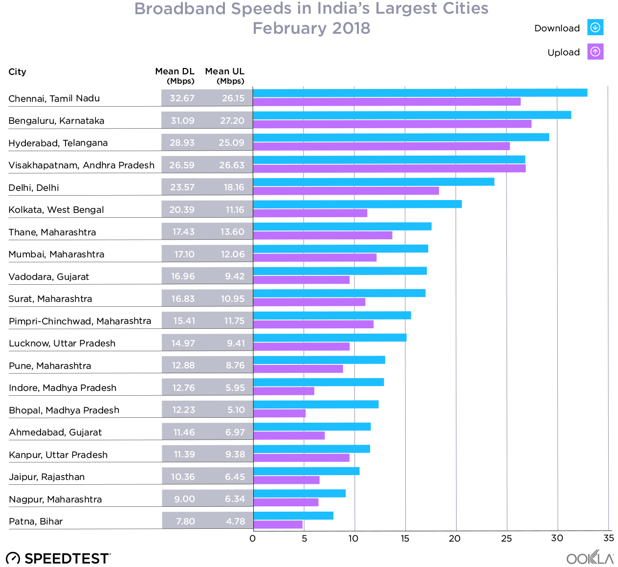 Fixed broadband and top India cities