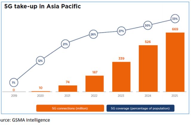 GSMA - 5G growth estimate in Asia Pacific