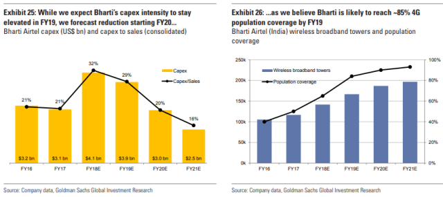 Goldman Sachs on Airtel 4G coverage forecast