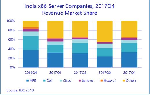 India server market Q4 2017