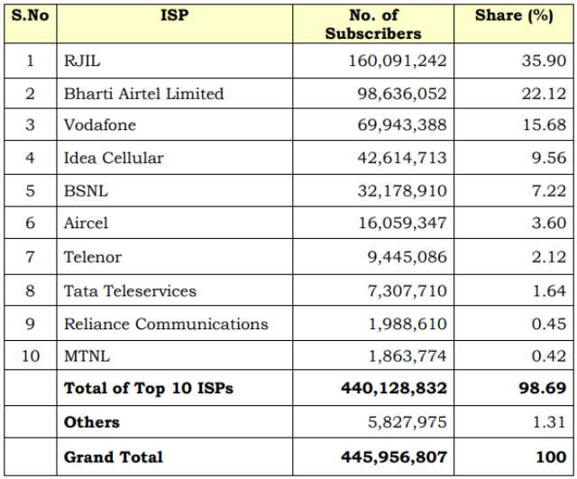 Top 10 ISPs India 2017