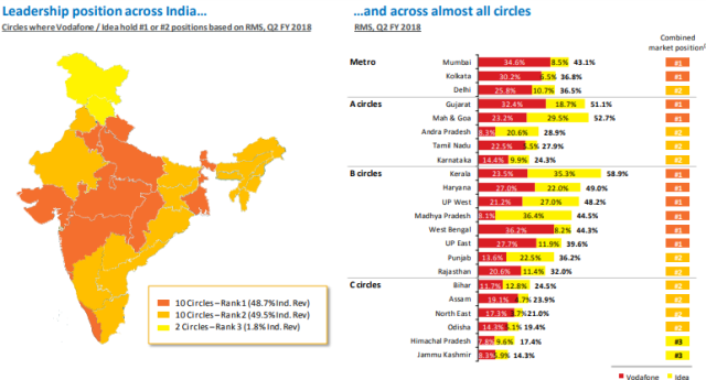 Vodafone Idea market share India