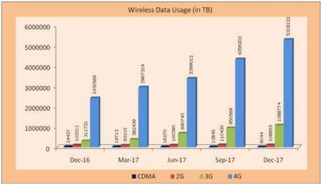 Wireless data usage India 2017