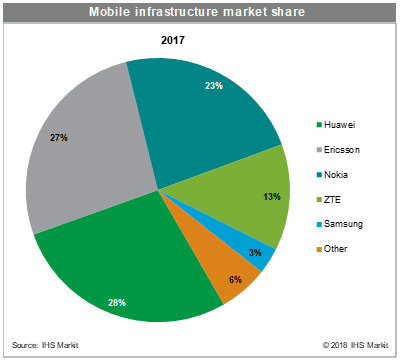 mobile infrastructure market share 2017