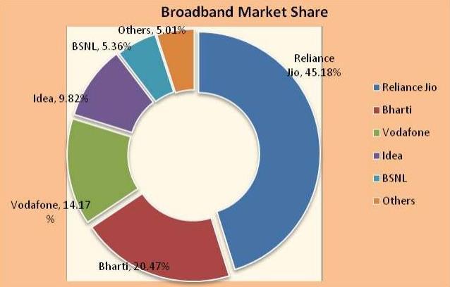 Broadband market share February 2018
