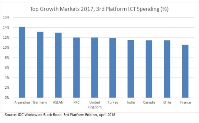 ICT spending in 2017