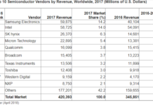 Main semiconductor companies 2017