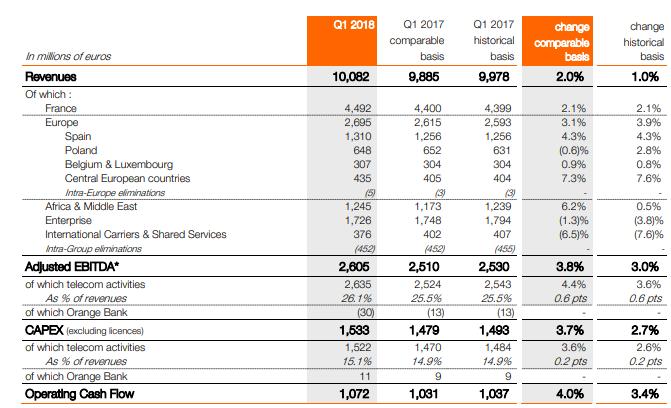 Orange revenue Q1 2018