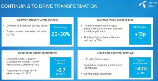 Telenor targets $2 2 billion investment and digital transformation