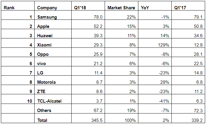 10 smartphone vendors in Q1 2018