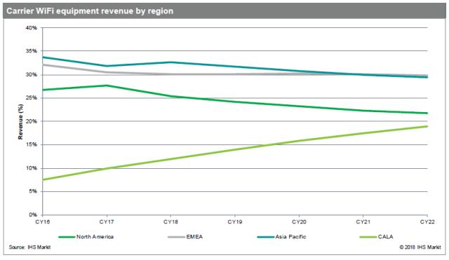 Carrier WiFi equipment revenue forecast