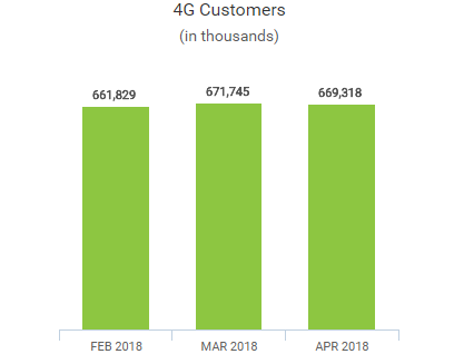 China Mobile 4G subscriber base in April 2018