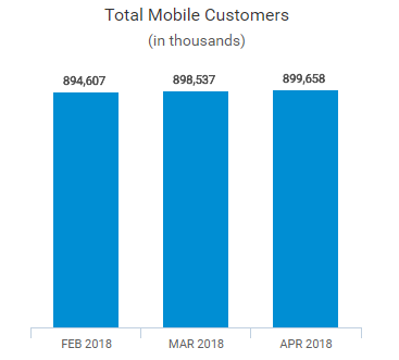 China Mobile subscriber base April 2018