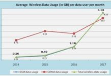 Data use in India TRAI chart