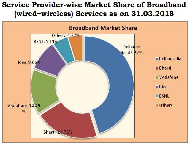 India broadband subscriber base March 2018