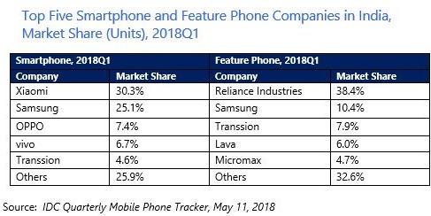 India smartphone market Q1 2018