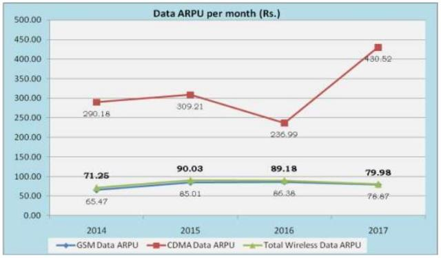 India's data ARPU per month by TRAI