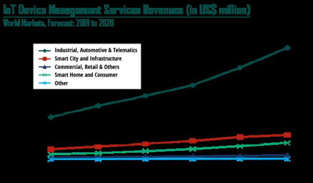 IoT Device management market
