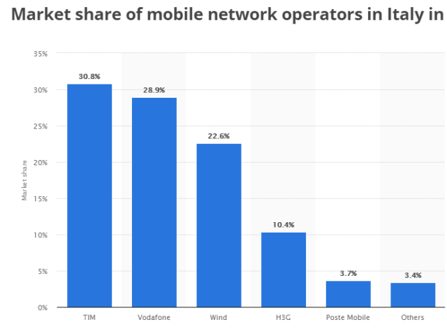 Italy mobile network market share 2016