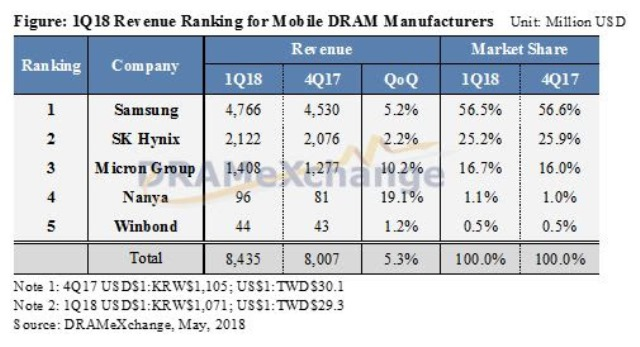 Mobile DRAM revenue share Q1 2018