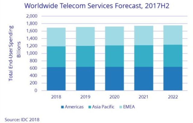 Pay TV and telecom service spending forecast by IDC