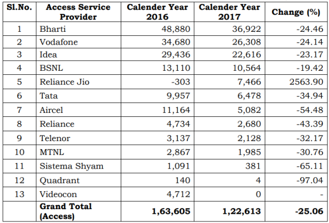 Top telecom operators and their revenue in India in 2017