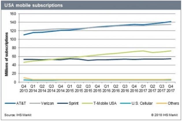 USA mobile subscriber base 2017
