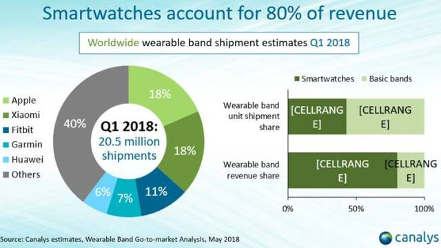 Wearable band shipments Q1 2018