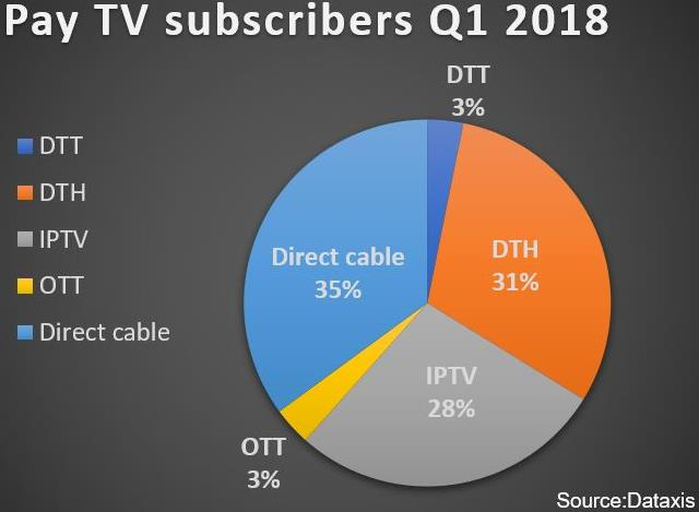 Europe Pay TV subscribers Q1 2018