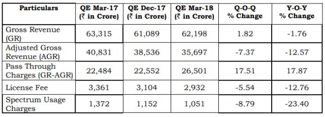 Gross revenue of India mobile operators Q1 2018