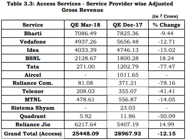 Revenue of Indian telecom operators Q1 2018