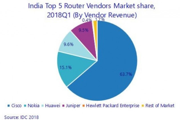 Router market leader in India in Q1 2018