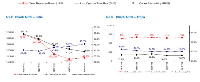 Airtel Opex India Africa Q1 2018-19