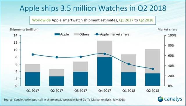 Apple Watch Q2 2018