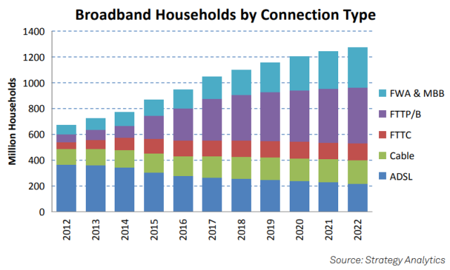 Broadband technology forecast
