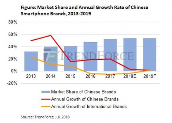 China smartphone share in global market