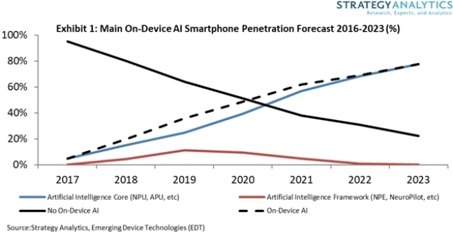 Forecast on AI with smartphones
