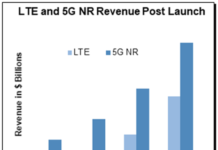 Forecast on RAN growth fuelled by 5G