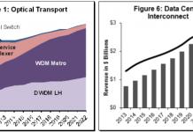 Forecast on optical transport market