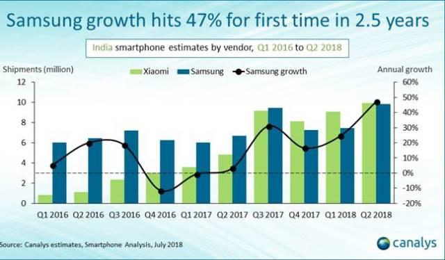 India smartphone market Q2 2018