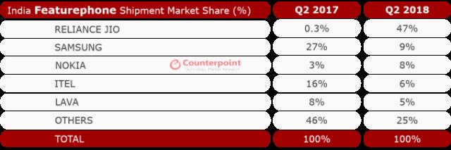Jio India featurephone market Q2 2018