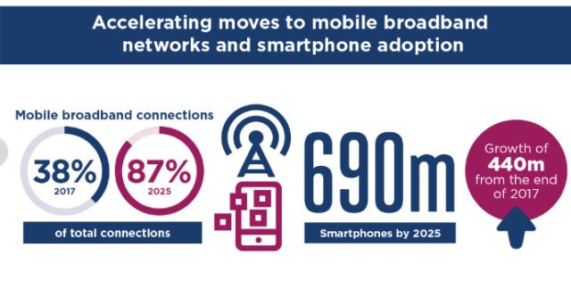Mobile Internet in sub-Sahara Africa