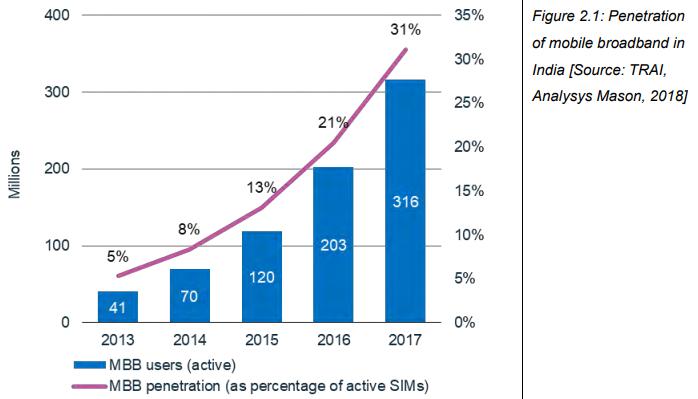 Mobile broadband penetration India 2018