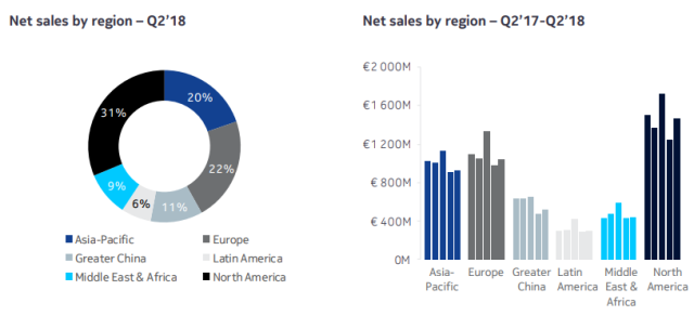Nokia sales by region Q2 2018