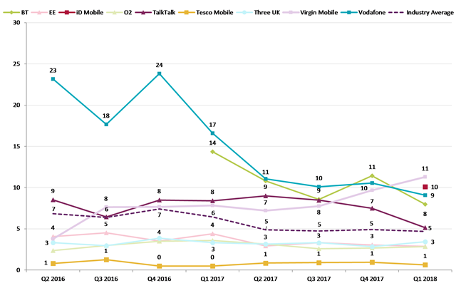 Ofcom mobilephone user complaints Q1 2018