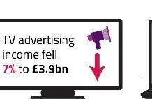 Pay TV revenue UK