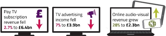 Pay TV revenue UK