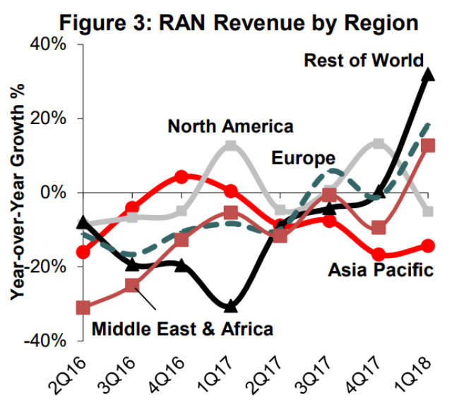 RAN revenue by region Q1 2018