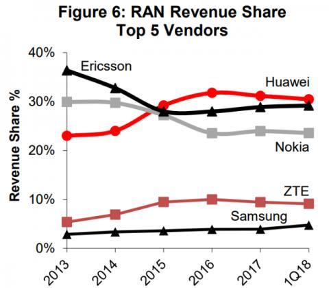 RAN market: How Huawei, Ericsson, Nokia, ZTE, Samsung